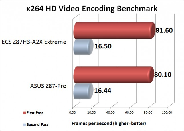 x264 HD Video Encoding Benchamark Results