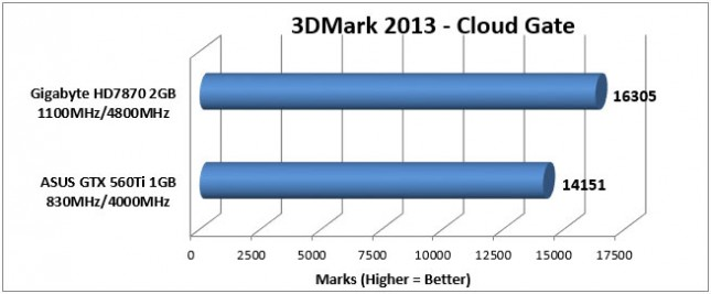 HD7870 3DMark Cloud Gate