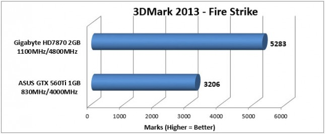 HD7870 3DMark Fire Strike