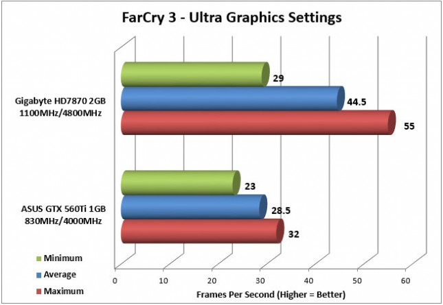 HD7870 FarCry 3 FPS