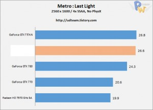 AMD-Hawaii-R9-290X-Metro-Last-Light