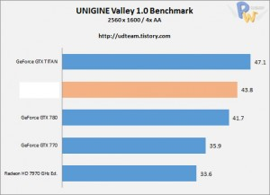 AMD-Hawaii-R9-290X-Unigine-Valley