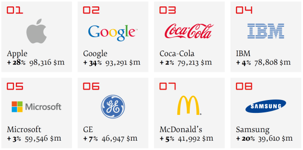 Interbrand top brands