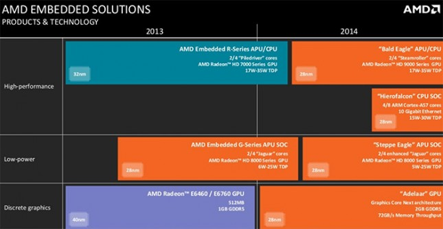 amd embedded roadmap