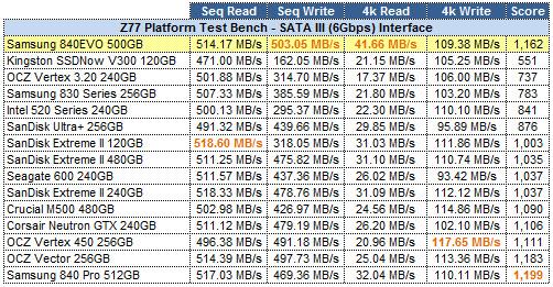 AS-SSD Grid