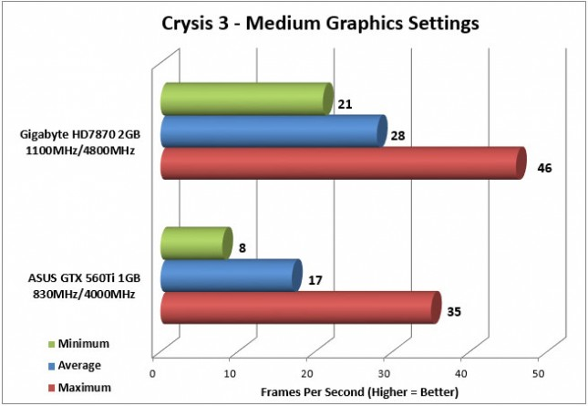 HD7870 Crysis 3 Medium Graphics