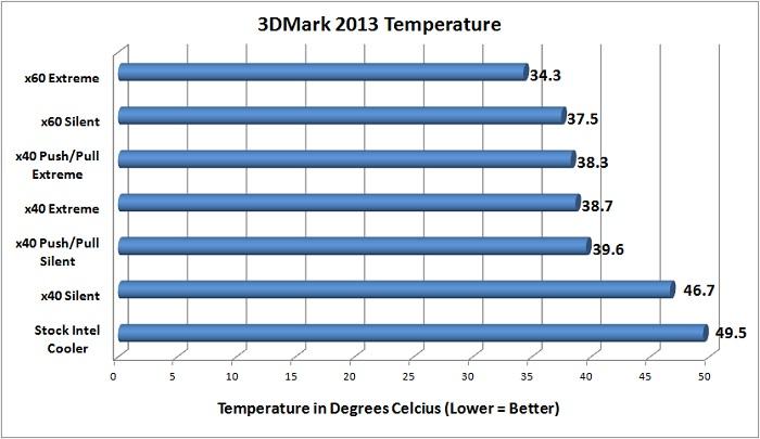 NZXT Temperature Testing - 3DMark 2013