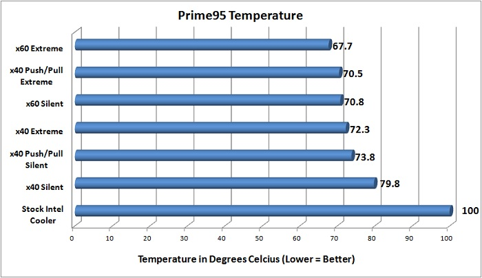 NZXT Temperature Testing - Prime95