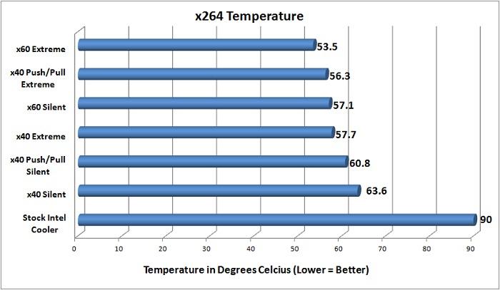 NZXT Temperature Testing - x264