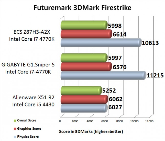 Futuremark 3DMark Firestrike Benchmark Results