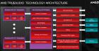 AMD-TrueAudio-architecture
