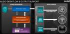 AMD-TrueAudio-support