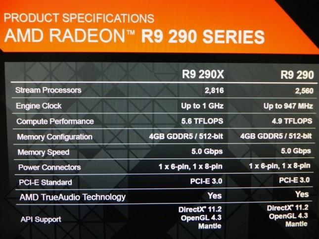 AMD Radeon R9 290X Specs