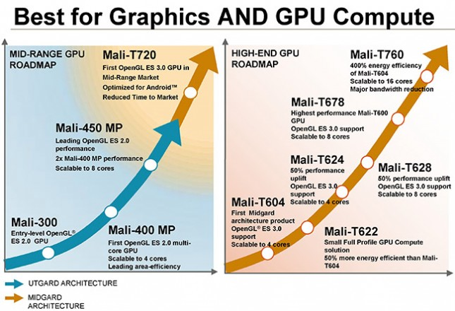 ARM Mali GPU Lineup