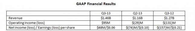 gaap-financial-results