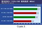 PCOnline R9 290X Crysis 3