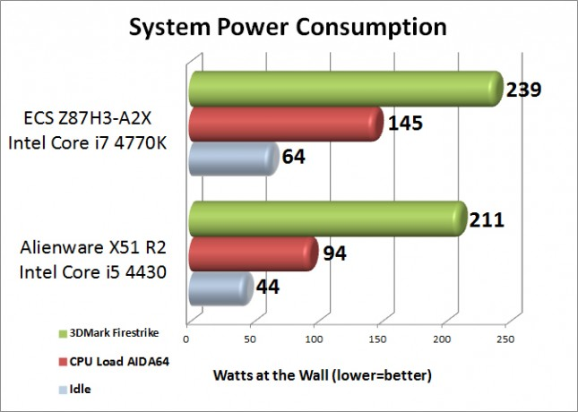 Alienware X51 R2 System Power Consumption
