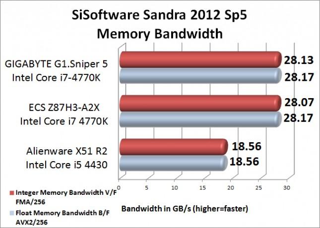 SiSoftware Sandra Memory Bandwidth Benchmark Results