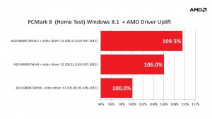 AMD + Windows 8.1