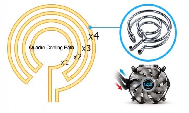 Zalman Reserator 3 MAX radiator tube configuration