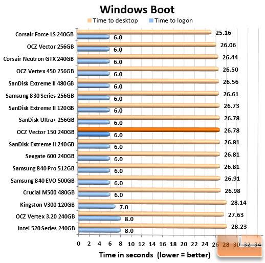Boot Chart