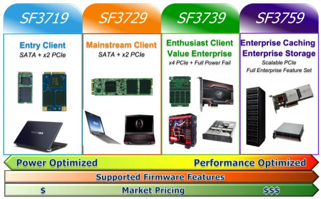 sf3700 Applications
