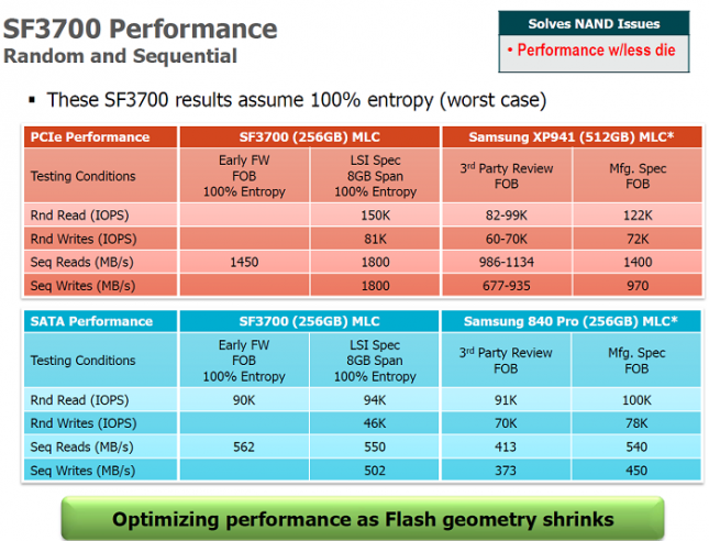 sf3700-performance