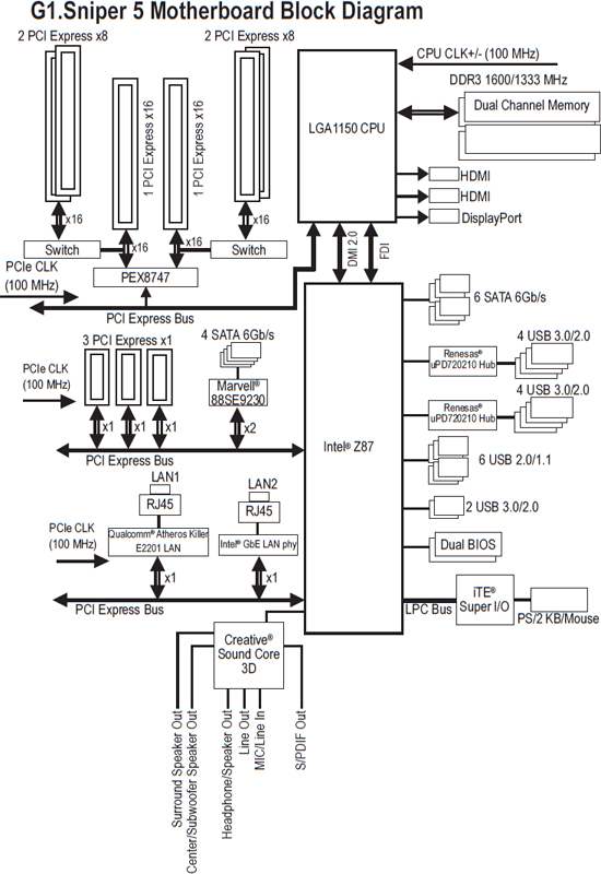 GIGABYTE G1.Sniper 5 Block Diagram