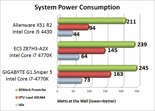 GIGABYTE G1.Sniper 5 System Power Consumption