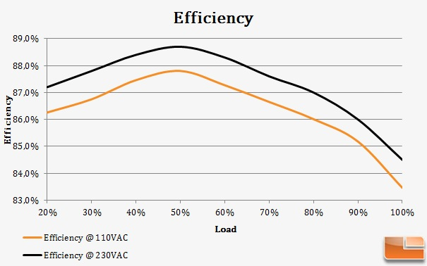 FDR2750efficiency