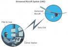 UAS-Diagram