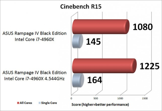 ASUS Rampage IV Black Edition Overclocking