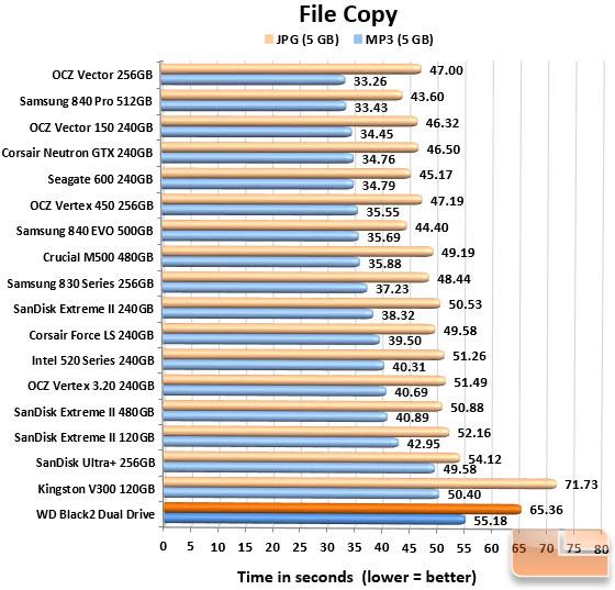 Filecopy Chart