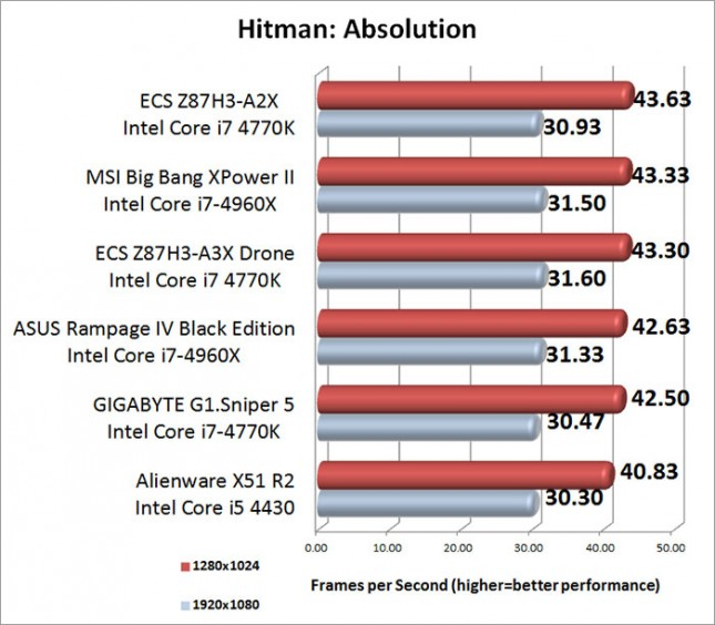 Hitman Absolution Benchmark Results