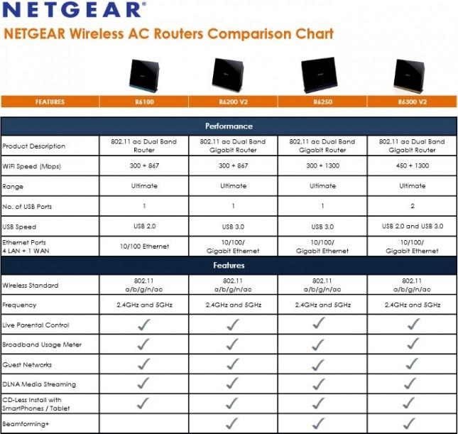 Netgear 802.11AC Router Chart