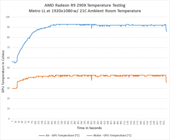 r9-290x-temperature-testing