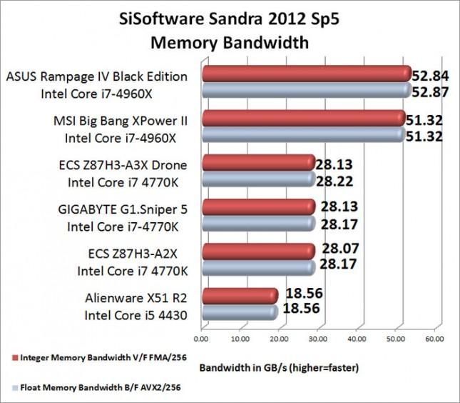 SiSoftware Sandra Memory Bandwidth Results
