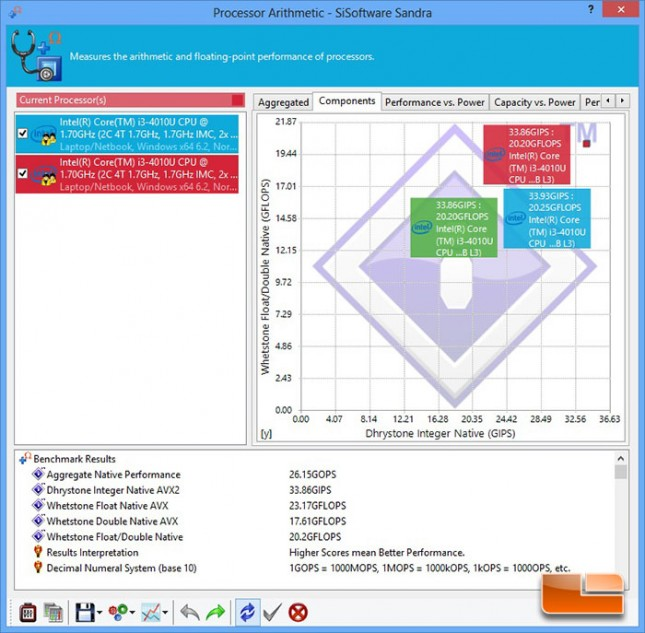 SiSoftware Sandra Processor Arithmetic Benchmark Results