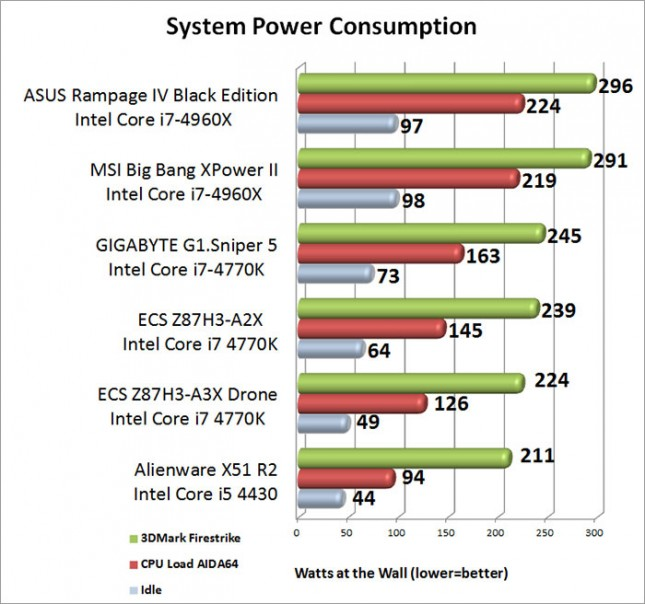 ASUS Rampage IV Black Edition System Power Consumption