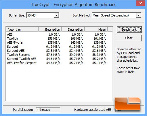 Truecrypt Benchmark Results