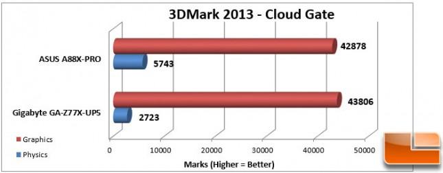ASUS A88X-PRO 3DMark Cloud Gate