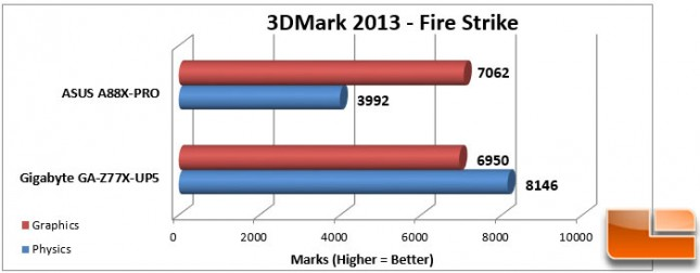 ASUS A88X-PRO 3DMark Fire Strike