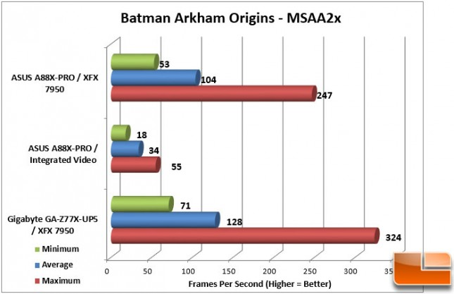 ASUS A88X-PRO Batman FPS