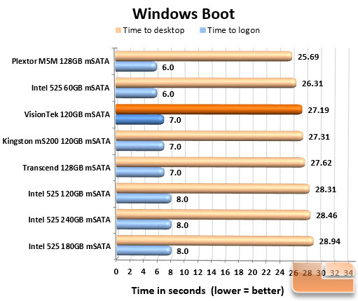 Windows Boot Chart