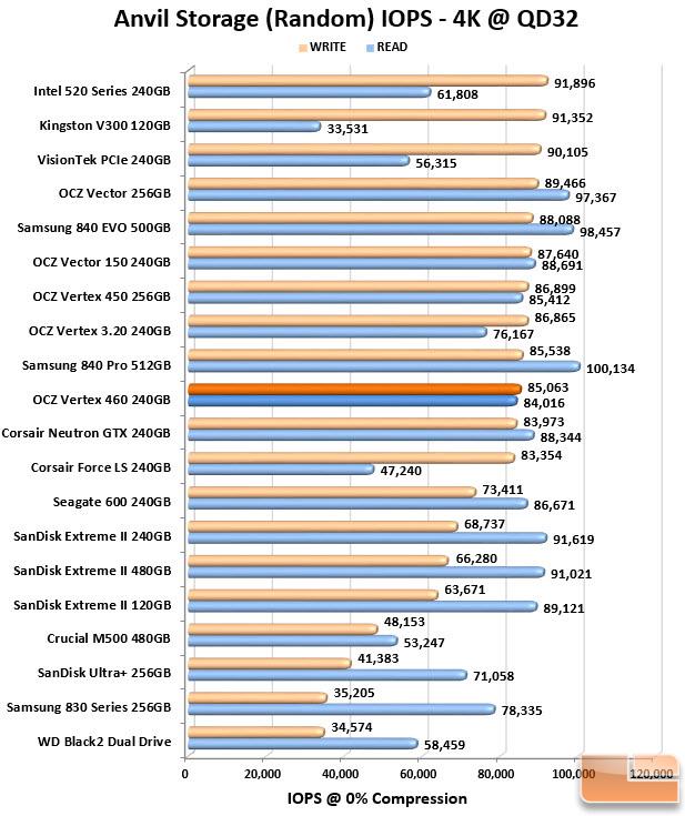 Vertex 460 IOPS Chart