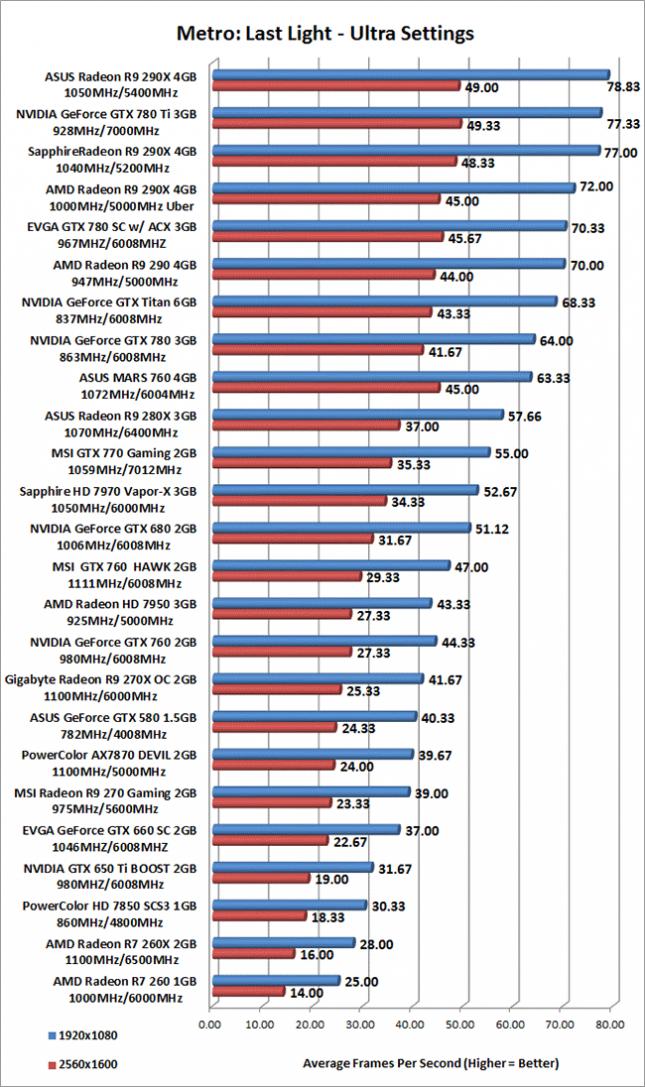 metro-chart