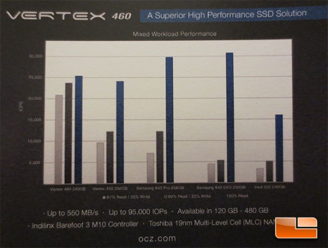 OCZ Vertex 460 Performance