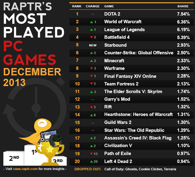 raptr-most_played_pc_dec2013