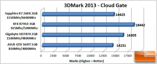 Sapphire R7 260X 3DMark Cloud Gate