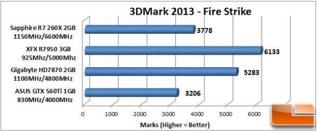 Sapphire R7 260X 3DMark Fire Strike